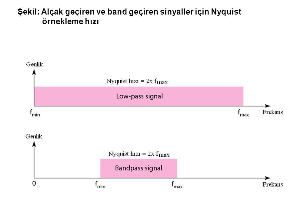 Şekil: Alçak geçiren ve band geçiren sinyaller için Nyquist örnekleme hızı