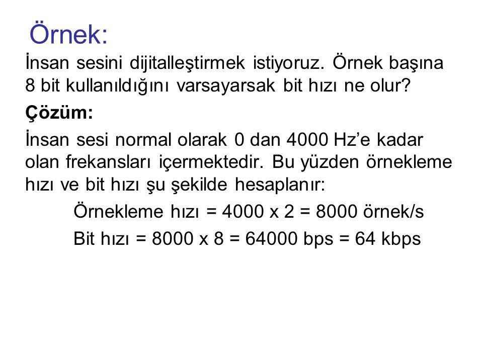 Örnek: İnsan sesini dijitalleştirmek istiyoruz. Örnek başına 8 bit kullanıldığını varsayarsak bit hızı ne olur? Çözüm: İnsan sesi normal olarak 0 dan