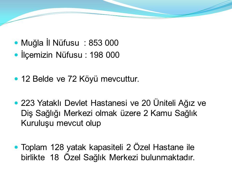  Muğla İl Nüfusu : 853 000  İlçemizin Nüfusu : 198 000  12 Belde ve 72 Köyü mevcuttur.