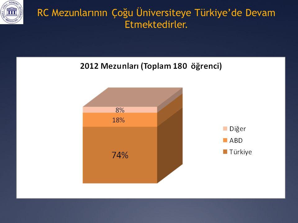 RC Mezunlarının Çoğu Üniversiteye Türkiye'de Devam Etmektedirler.