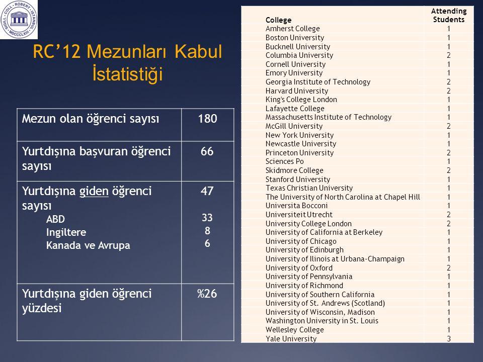 RC'12 Mezunları Kabul İstatistiği Mezun olan öğrenci sayısı180 Yurtdışına başvuran öğrenci sayısı 66 Yurtdışına giden öğrenci sayısı ABD Ingiltere Kan