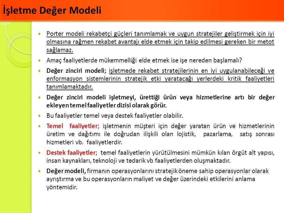 İşletme Değer Modeli  Porter modeli rekabetçi güçleri tanımlamak ve uygun stratejiler geliştirmek için iyi olmasına rağmen rekabet avantajı elde etme