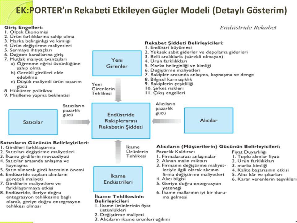 EK:PORTER'ın Rekabeti Etkileyen Güçler Modeli (Detaylı Gösterim)