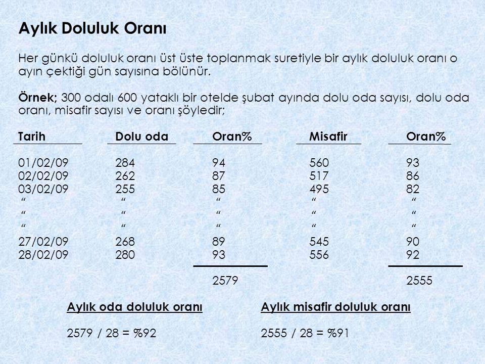 Aylık Doluluk Oranı Her günkü doluluk oranı üst üste toplanmak suretiyle bir aylık doluluk oranı o ayın çektiği gün sayısına bölünür.