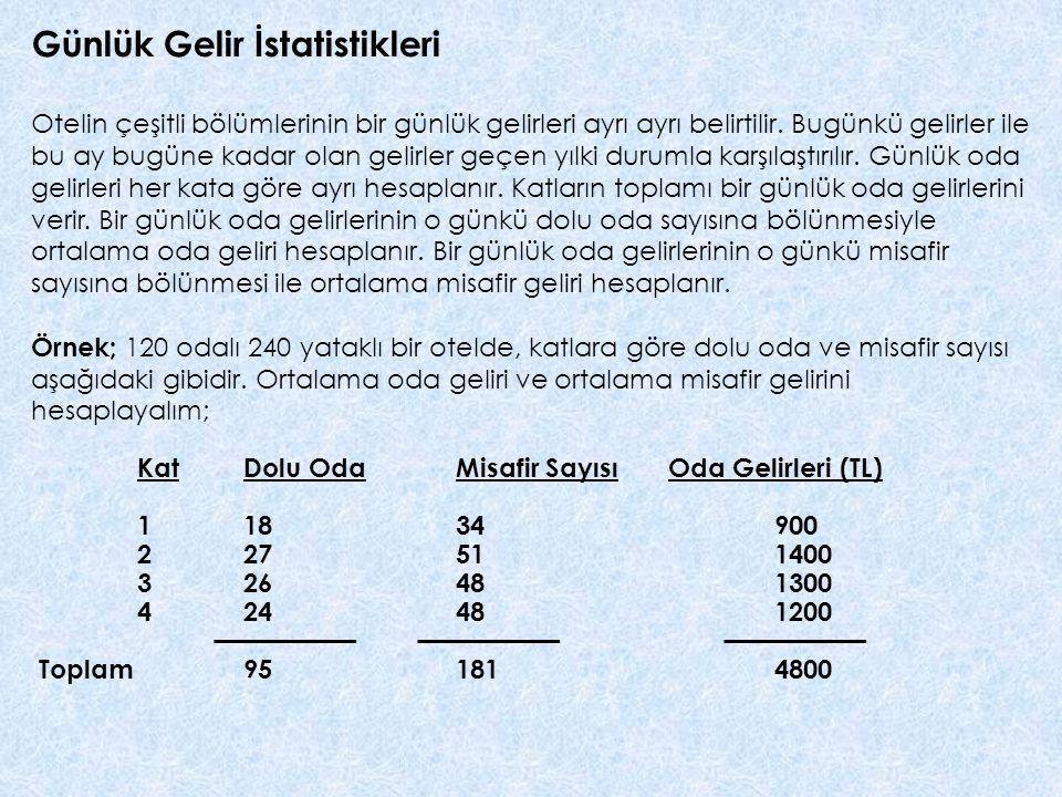 Günlük Gelir İstatistikleri Otelin çeşitli bölümlerinin bir günlük gelirleri ayrı ayrı belirtilir.
