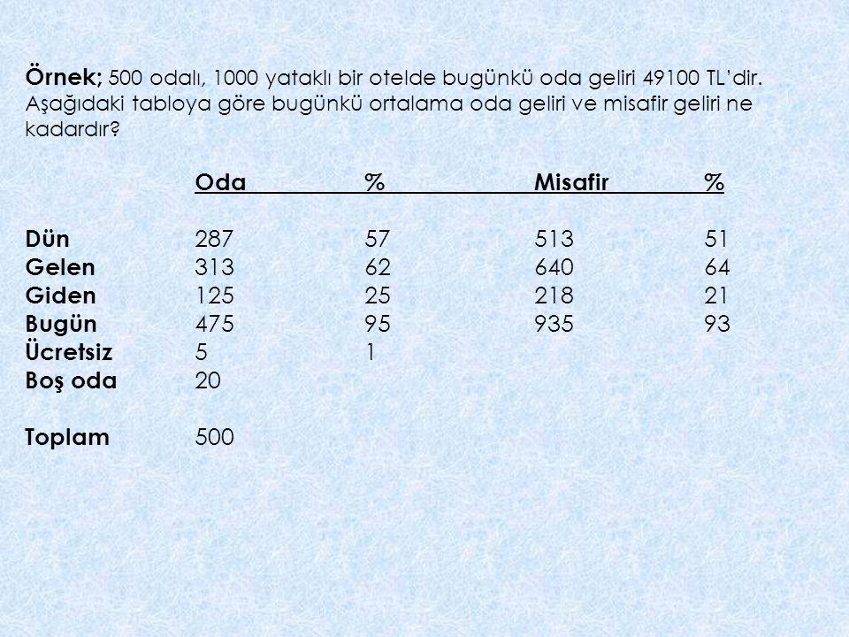 Örnek; 500 odalı, 1000 yataklı bir otelde bugünkü oda geliri 49100 TL'dir.