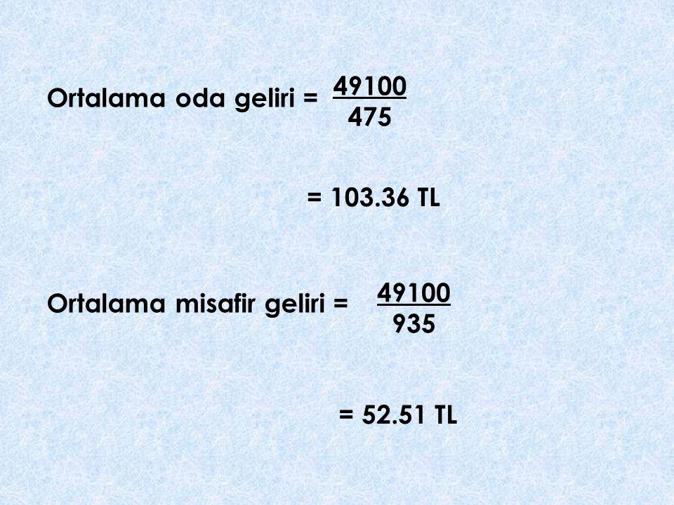Ortalama oda geliri = 49100 475 Ortalama misafir geliri = 49100 935 = 103.36 TL = 52.51 TL