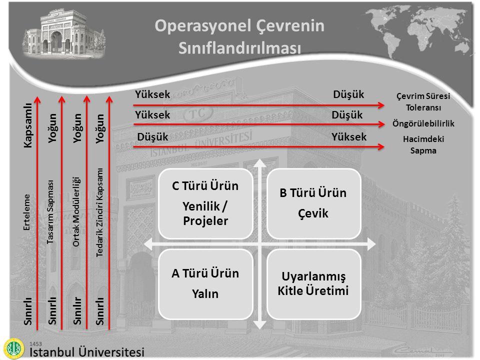 Operasyonel Çevrenin Sınıflandırılması Çevrim Süresi Toleransı DüşükYüksek Öngörülebilirlik DüşükYüksek Hacimdeki Sapma YüksekDüşük Erteleme KapsamlıS