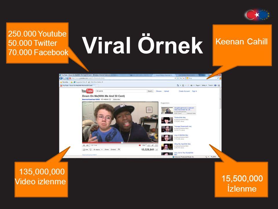 Viral Örnek Keenan Cahill 15,500,000 İzlenme 135,000,000 Video izlenme 250.000 Youtube 50.000 Twitter 70.000 Facebook