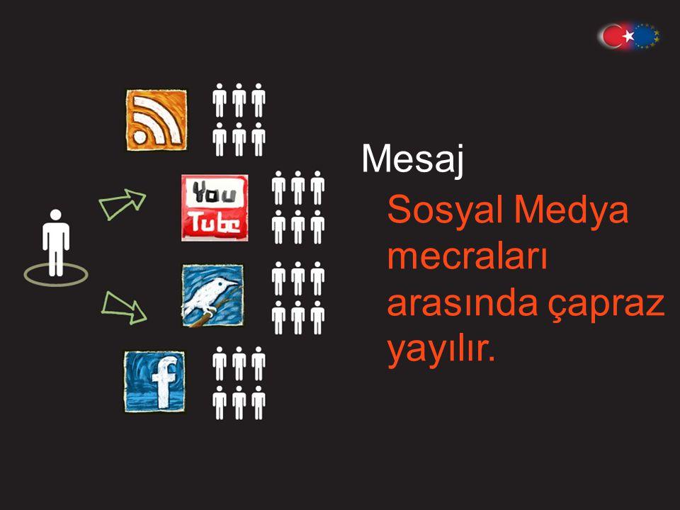 Mesaj Sosyal Medya mecraları arasında çapraz yayılır.