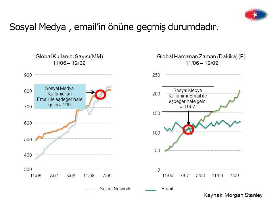 Sosyal Medya, email'in önüne geçmiş durumdadır.