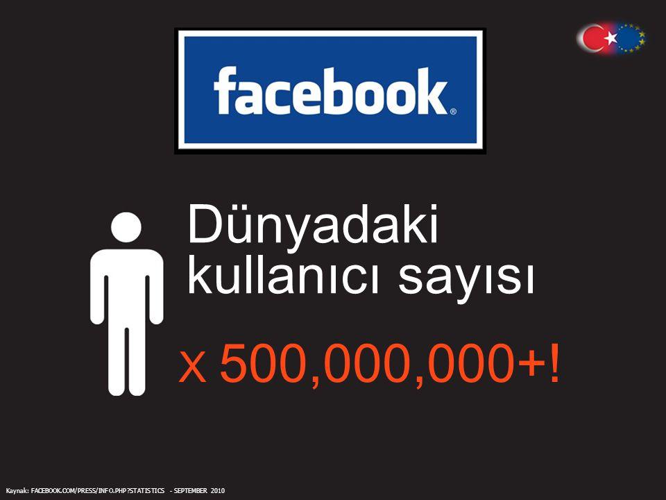 Dünyadaki kullanıcı sayısı X 500,000,000+ .