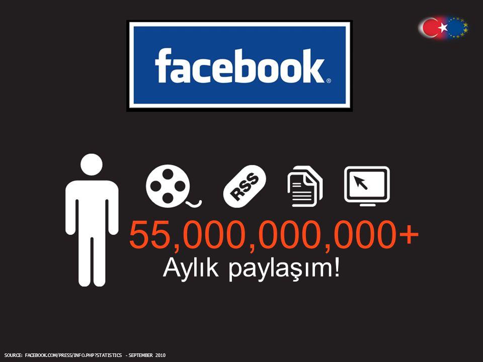 55,000,000,000 + Aylık paylaşım ! SOURCE: FACEBOOK.COM/PRESS/INFO.PHP?STATISTICS - SEPTEMBER 2010