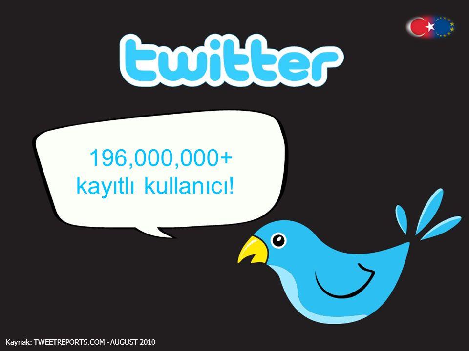196,000,000+ kayıtlı kullanıcı ! Kaynak: TWEETREPORTS.COM - AUGUST 2010