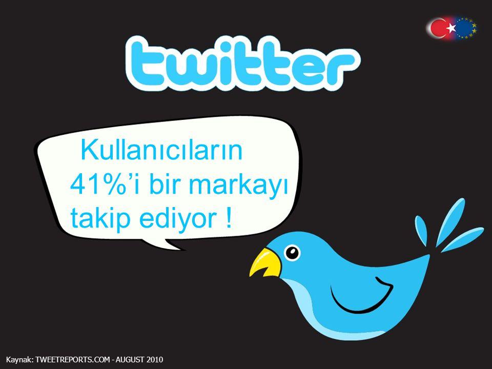 Kullanıcıların 41%'i bir markayı takip ediyor ! Kaynak: TWEETREPORTS.COM - AUGUST 2010