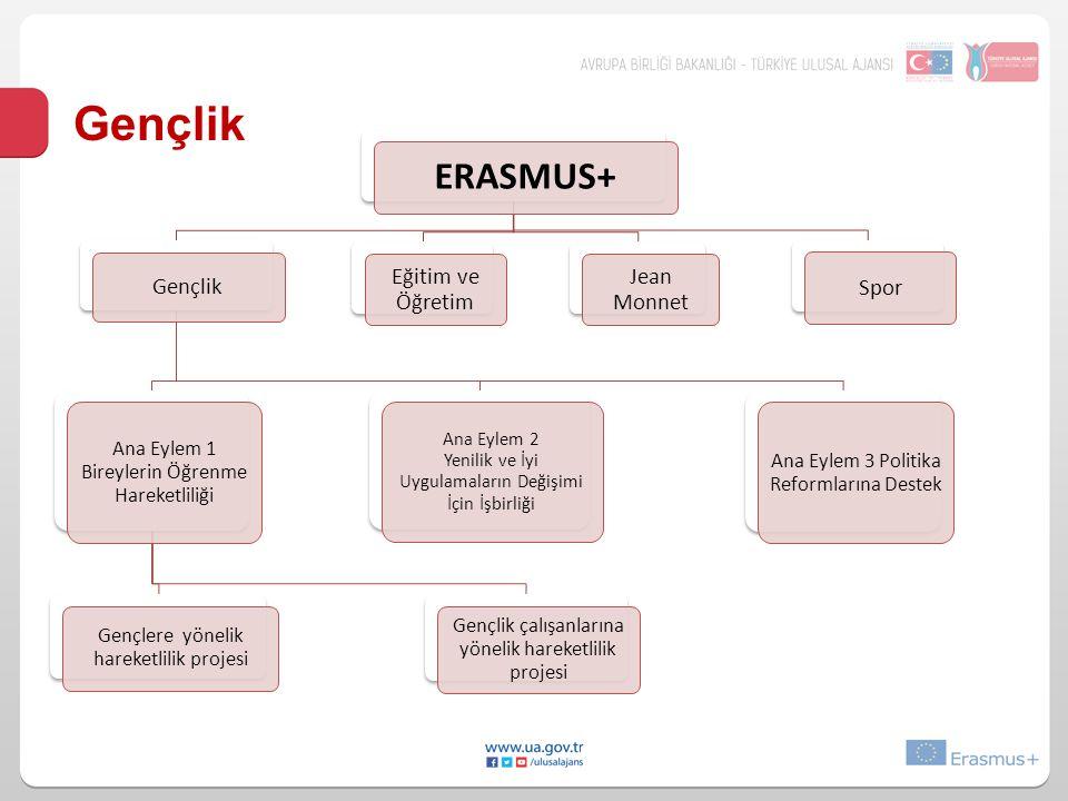 ERASMUS+ Gençlik Ana Eylem 1 Bireylerin Öğrenme Hareketliliği Gençlere yönelik hareketlilik projesi Gençlik çalışanlarına yönelik hareketlilik projesi