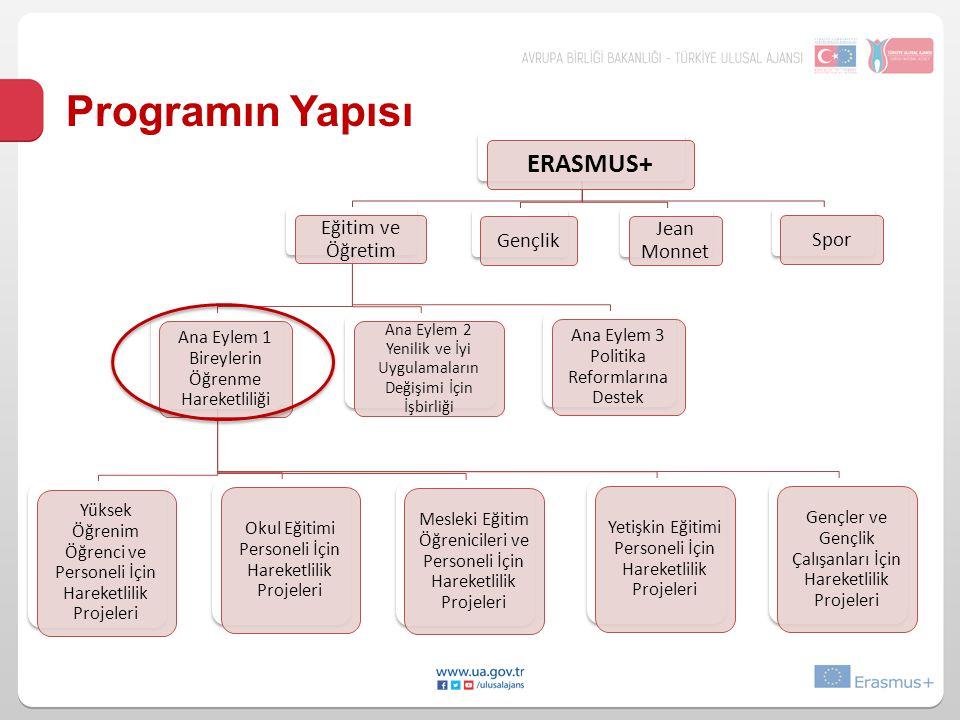ERASMUS+ Eğitim ve Öğretim Ana Eylem 1 Bireylerin Öğrenme Hareketliliği Yüksek Öğrenim Öğrenci ve Personeli İçin Hareketlilik Projeleri Mesleki Eğitim