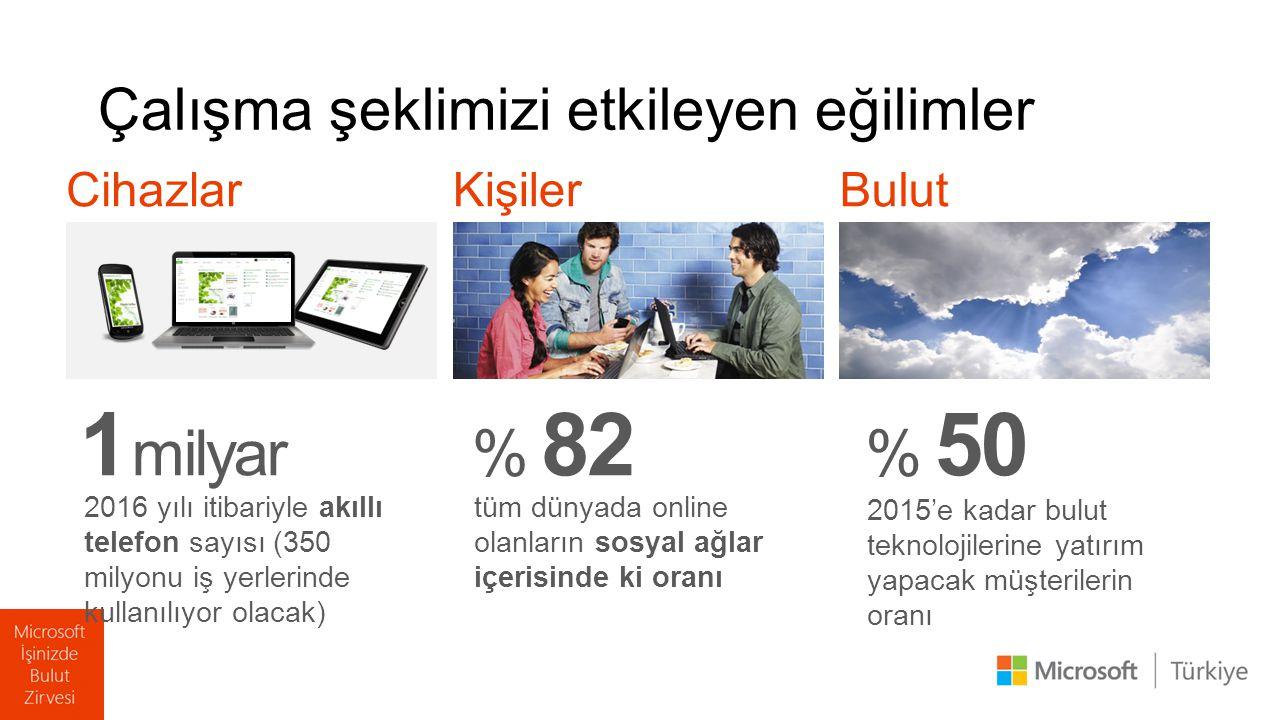 Cihazlar 1 milyar 2016 yılı itibariyle akıllı telefon sayısı (350 milyonu iş yerlerinde kullanılıyor olacak) Kişiler % 82 tüm dünyada online olanların sosyal ağlar içerisinde ki oranı Bulut % 50 2015'e kadar bulut teknolojilerine yatırım yapacak müşterilerin oranı Çalışma şeklimizi etkileyen eğilimler
