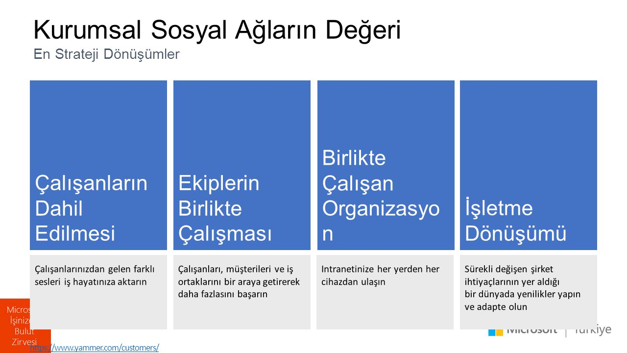 Çalışanların Dahil Edilmesi Ekiplerin Birlikte Çalışması Birlikte Çalışan Organizasyo n İşletme Dönüşümü Kurumsal Sosyal Ağların Değeri En Strateji Dönüşümler