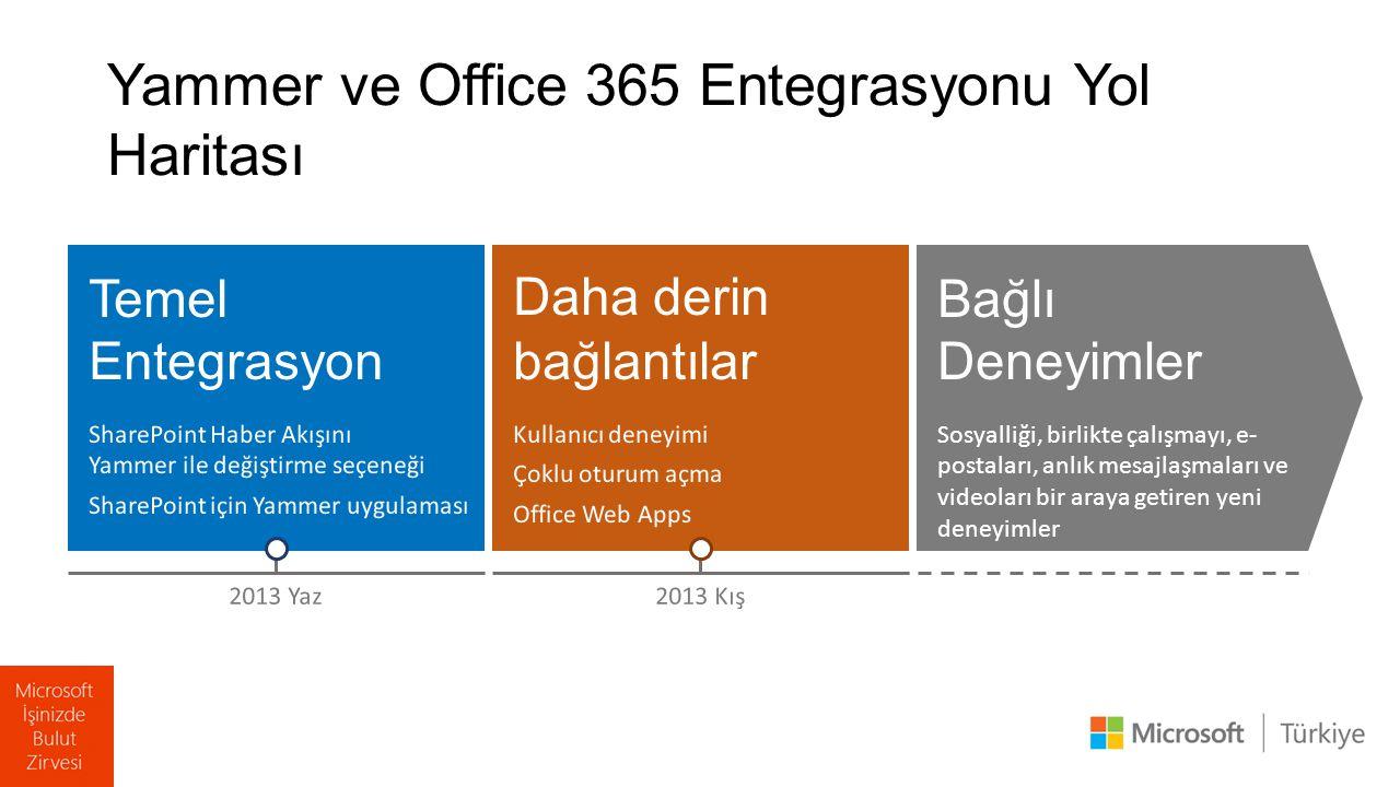 Temel Entegrasyon SharePoint Haber Akışını Yammer ile değiştirme seçeneği SharePoint için Yammer uygulaması Bağlı Deneyimler Sosyalliği, birlikte çalışmayı, e- postaları, anlık mesajlaşmaları ve videoları bir araya getiren yeni deneyimler Daha derin bağlantılar Kullanıcı deneyimi Çoklu oturum açma Office Web Apps 2013 Yaz2013 Kış Yammer ve Office 365 Entegrasyonu Yol Haritası