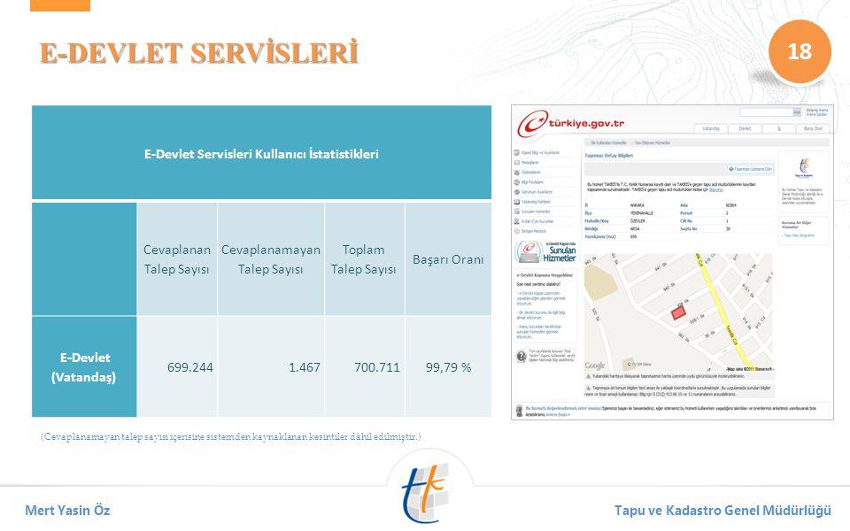 18 Mert Yasin ÖzTapu ve Kadastro Genel Müdürlüğü E-DEVLET SERVİSLERİ (Cevaplanamayan talep sayısı içerisine sistemden kaynaklanan kesintiler dâhil edilmiştir.) E-Devlet Servisleri Kullanıcı İstatistikleri Cevaplanan Talep Sayısı Cevaplanamayan Talep Sayısı Toplam Talep Sayısı Başarı Oranı E-Devlet (Vatandaş) 699.2441.467700.71199,79 %