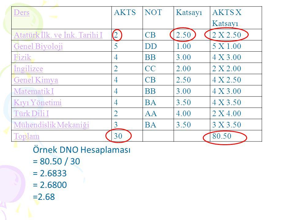 DersAKTSNOTKatsayı AKTS X Katsayı Atatürk İlk. ve İnk. Tarihi I2CB2.502 X 2.50 Genel Biyoloji5DD1.005 X 1.00 Fizik4BB3.004 X 3.00 İngilizce2CC2.002 X