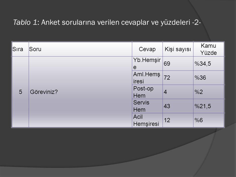 Tablo 1: Anket sorularına verilen cevaplar ve yüzdeleri -2- SıraSoruCevapKişi sayısı Kamu Yüzde 5Göreviniz? Yb.Hemşir e 69%34,5 Aml.Hemş iresi 72%36 P