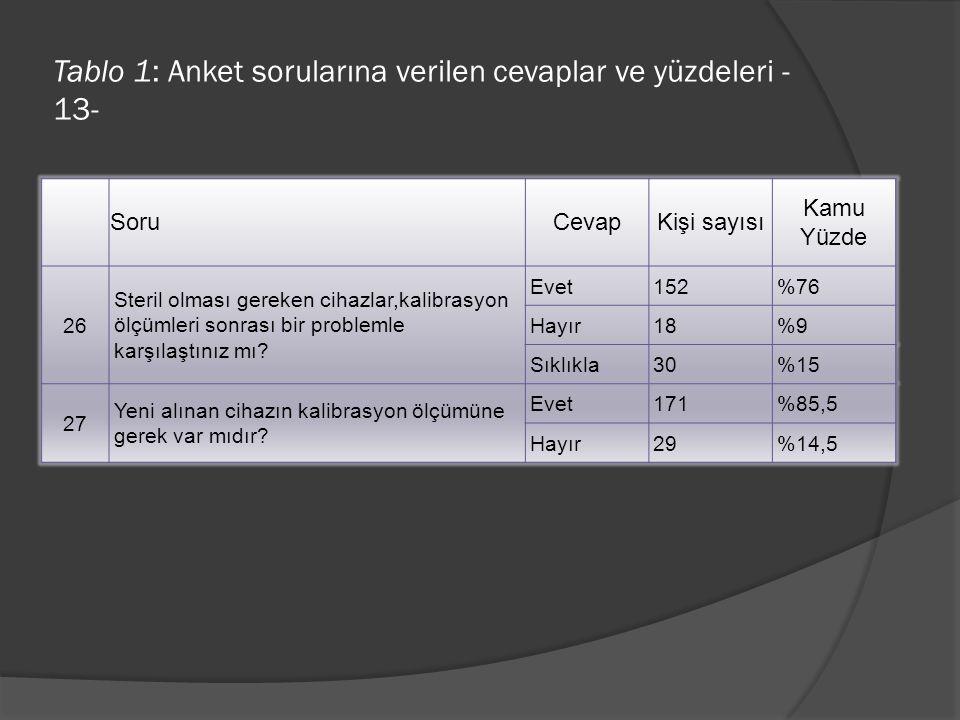 Tablo 1: Anket sorularına verilen cevaplar ve yüzdeleri - 13- SoruCevapKişi sayısı Kamu Yüzde 26 Steril olması gereken cihazlar,kalibrasyon ölçümleri