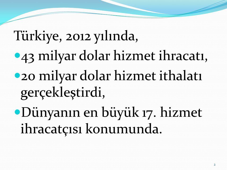 Türkiye, 2012 yılında,  43 milyar dolar hizmet ihracatı,  20 milyar dolar hizmet ithalatı gerçekleştirdi,  Dünyanın en büyük 17.