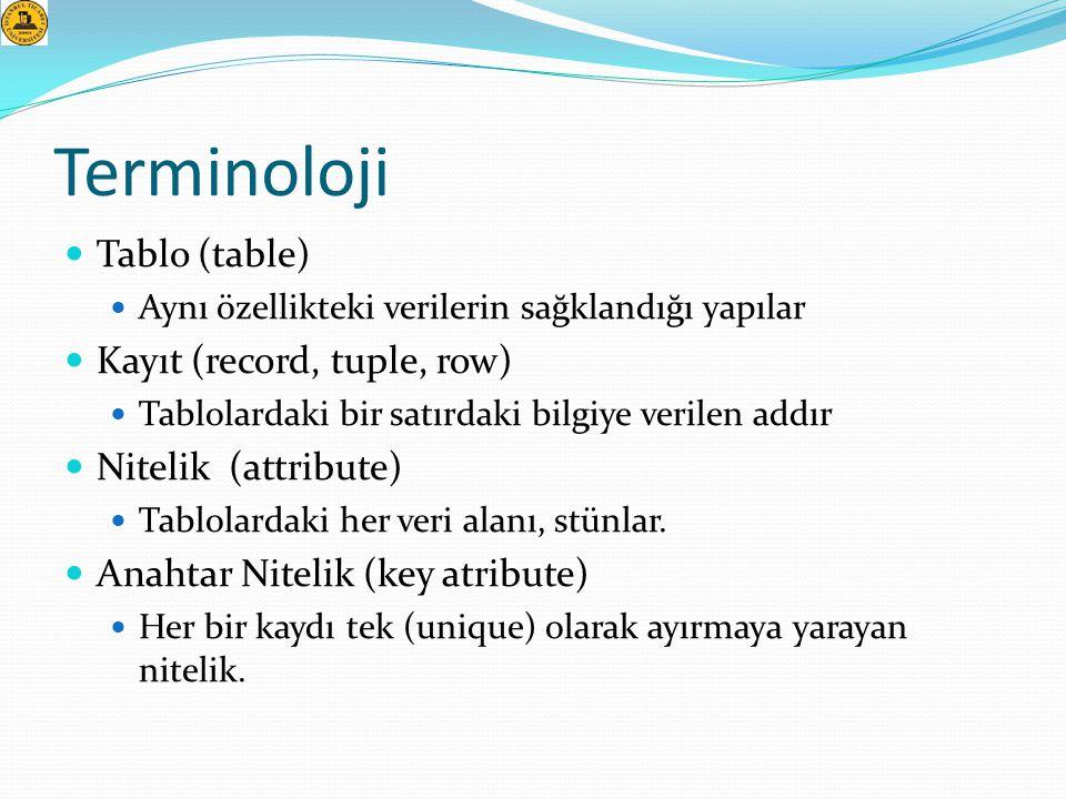 Terminoloji  Tablo (table)  Aynı özellikteki verilerin sağklandığı yapılar  Kayıt (record, tuple, row)  Tablolardaki bir satırdaki bilgiye verilen