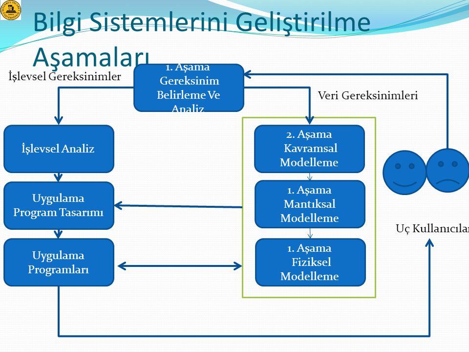 Bilgi Sistemlerini Geliştirilme Aşamaları 1. Aşama Gereksinim Belirleme Ve Analiz 2. Aşama Kavramsal Modelleme 1. Aşama Mantıksal Modelleme 1. Aşama F