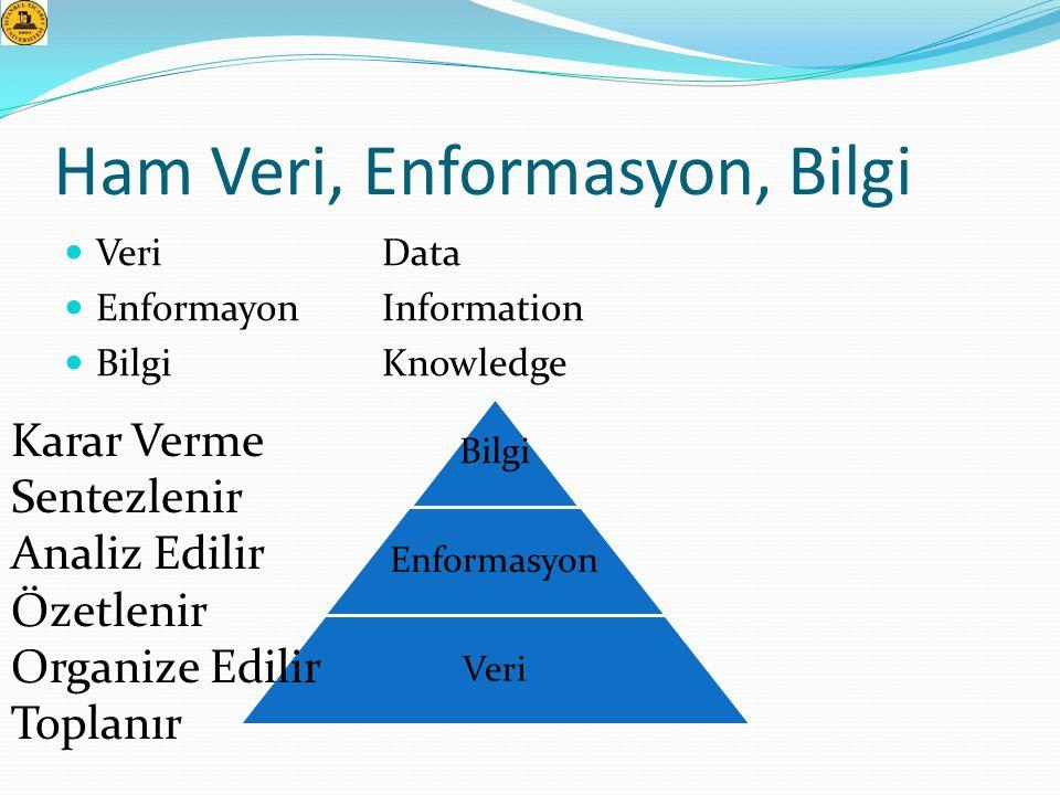Ham Veri, Enformasyon, Bilgi  Veri Data  Enformayon Information  Bilgi Knowledge Bilgi Enformasyon Veri Karar Verme Sentezlenir Analiz Edilir Özetl