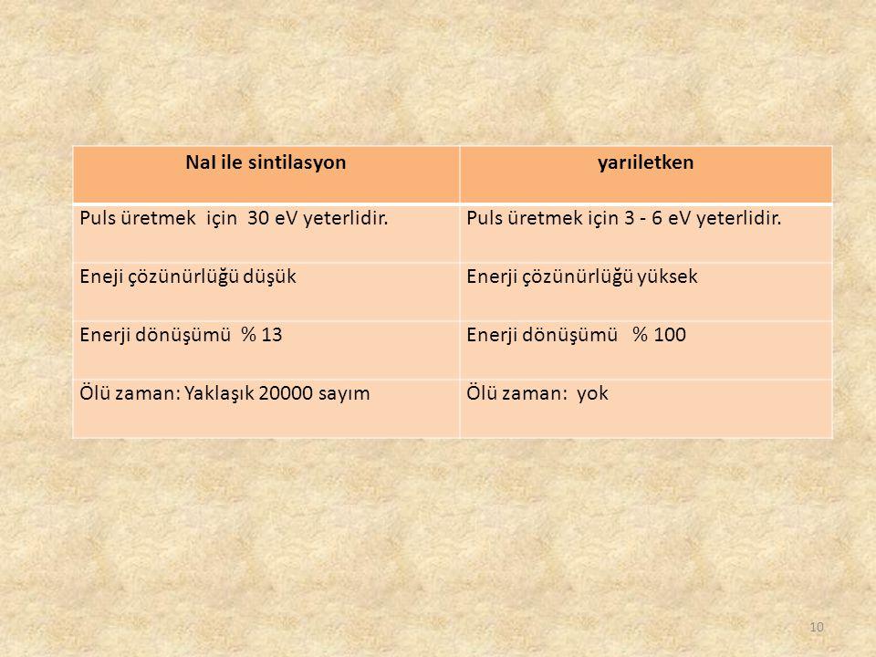 10 NaI ile sintilasyonyarıiletken Puls üretmek için 30 eV yeterlidir.Puls üretmek için 3 - 6 eV yeterlidir. Eneji çözünürlüğü düşükEnerji çözünürlüğü