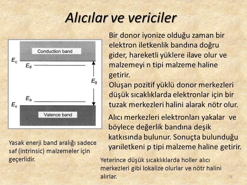 Alıcılar ve vericiler Bir donor iyonize olduğu zaman bir elektron iletkenlik bandına doğru gider, hareketli yüklere ilave olur ve malzemeyi n tipi mal