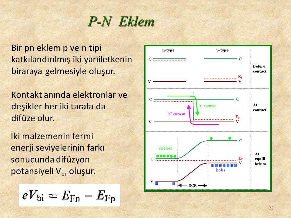 P-N Eklem 35 Bir pn eklem p ve n tipi katkılandırılmış iki yarıiletkenin biraraya gelmesiyle oluşur. Kontakt anında elektronlar ve deşikler her iki ta