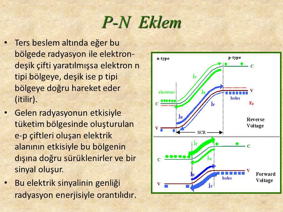 P-N Eklem • Ters beslem altında eğer bu bölgede radyasyon ile elektron- deşik çifti yaratılmışsa elektron n tipi bölgeye, deşik ise p tipi bölgeye doğ
