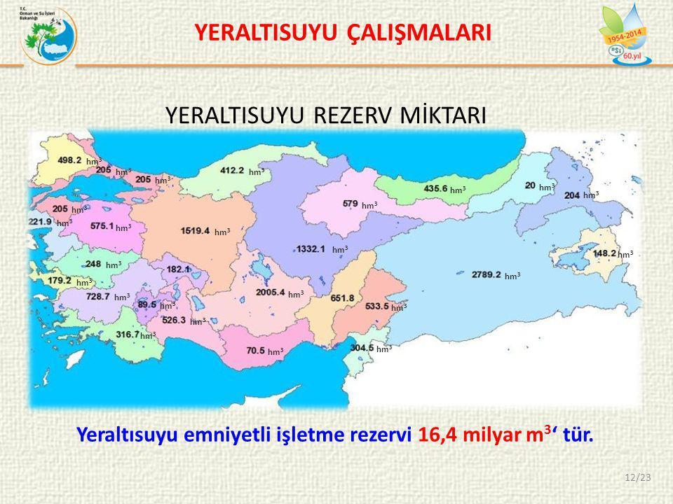 YERALTISUYU REZERV MİKTARI Yeraltısuyu emniyetli işletme rezervi 16,4 milyar m 3 ' tür.