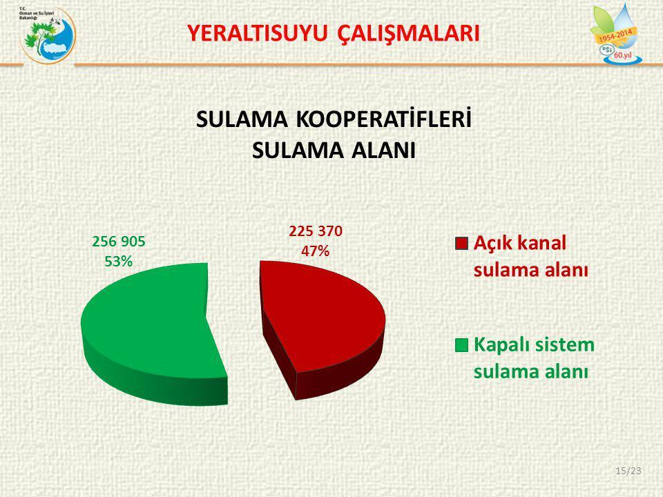 SULAMA KOOPERATİFLERİ SULAMA ALANI YERALTISUYU ÇALIŞMALARI 15/23
