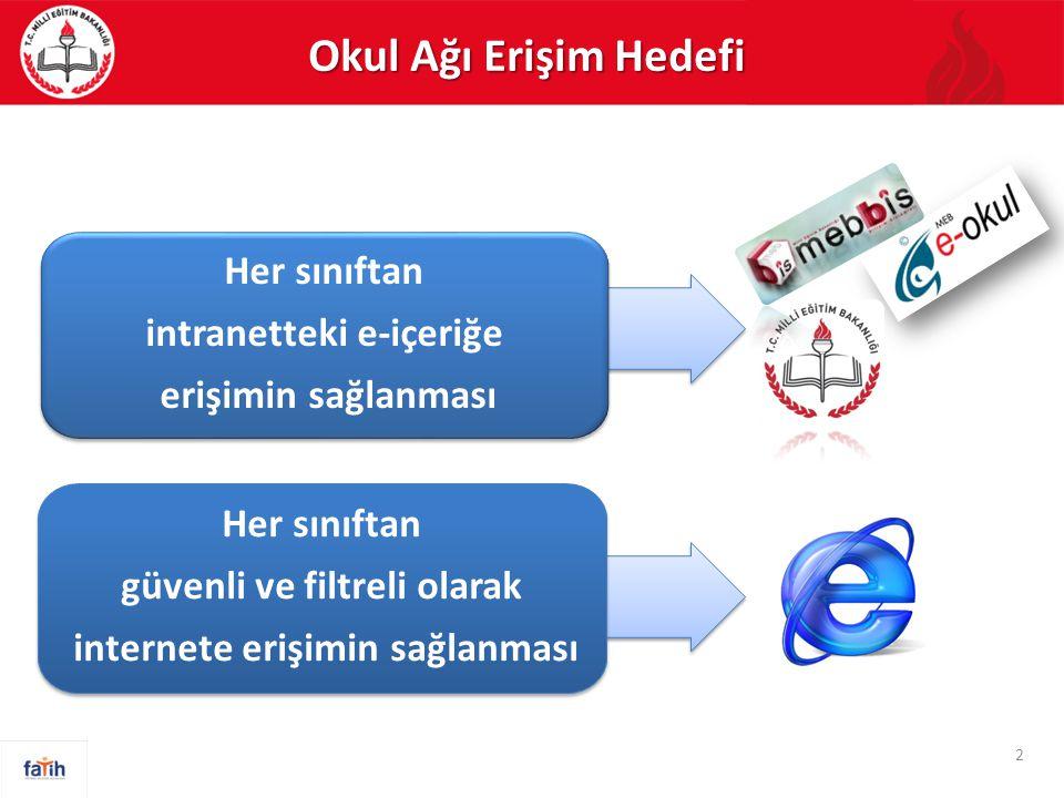 3 İntranet İnternet Örnek Erişim Altyapısı