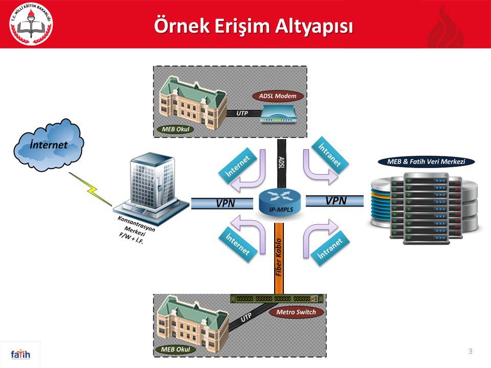 4 Okul Yerel Ağının (LAN) Kurulması İntranet/İnternet Erişiminin Sağlanması E-İçeriklerin Sunulacağı Veri Merkezinin Kurulması Erişim Altyapısı