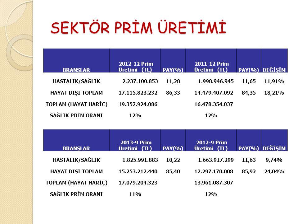 SEKTÖR PRİM ÜRETİMİ BRANŞLAR 2012-12 Prim Üretimi (TL)PAY(%) 2011-12 Prim Üretimi (TL)PAY(%)DEĞİŞİM HASTALIK/SAĞLIK 2.237.100.85311,28 1.998.946.94511,6511,91% HAYAT DIŞI TOPLAM 17.115.823.23286,33 14.479.407.09284,3518,21% TOPLAM (HAYAT HARİÇ) 19.352.924.086 16.478.354.037 SAĞLIK PRİM ORANI12% BRANŞLAR 2013-9 Prim Üretimi (TL)PAY(%) 2012-9 Prim Üretimi (TL)PAY(%)DEĞİŞİM HASTALIK/SAĞLIK 1.825.991.88310,22 1.663.917.29911,639,74% HAYAT DIŞI TOPLAM 15.253.212.44085,40 12.297.170.00885,9224,04% TOPLAM (HAYAT HARİÇ) 17.079.204.323 13.961.087.307 SAĞLIK PRİM ORANI11%12%
