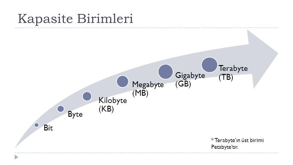 Kapasite Birimleri Bit Byte Kilobyte (KB) Megabyte (MB) Gigabyte (GB) Terabyte (TB) * Terabyte'ın üst birimi Petabyte'tır.