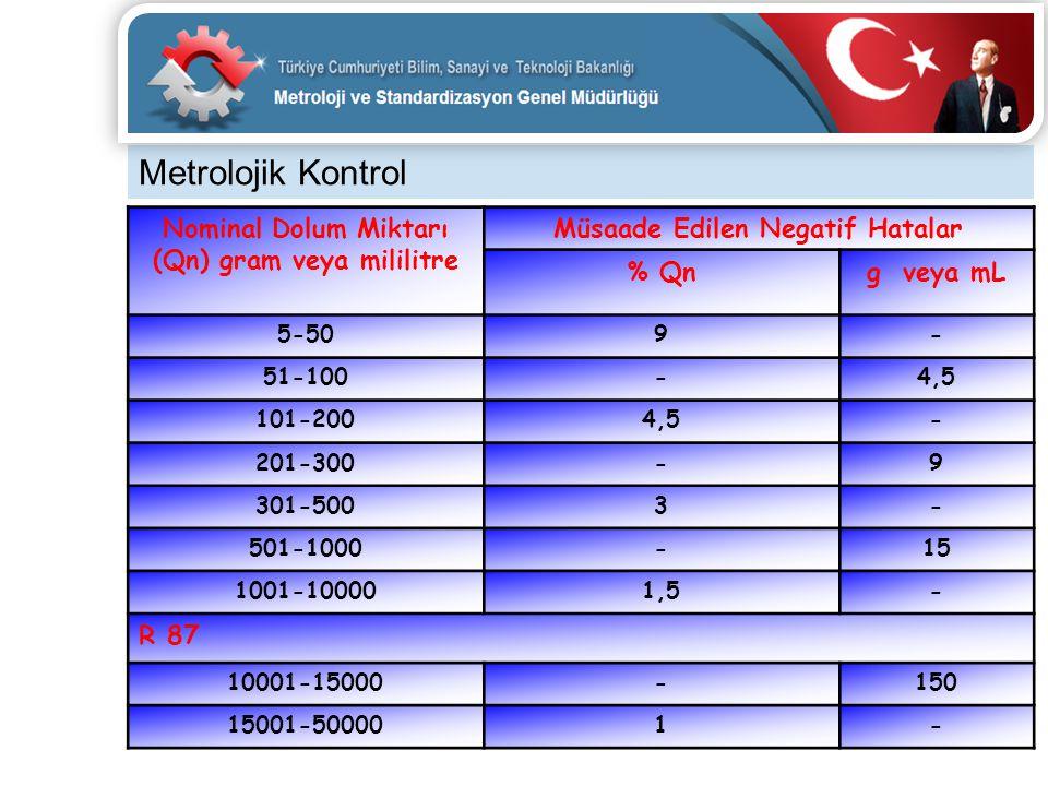 Metrolojik Kontrol Nominal Dolum Miktarı (Qn) gram veya mililitre Müsaade Edilen Negatif Hatalar % Qng veya mL 5-509- 51-100-4,5 101-2004,5- 201-300-9