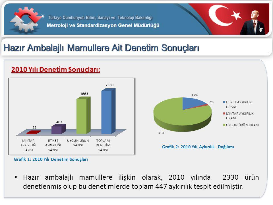 Hazır Ambalajlı Mamullere Ait Denetim Sonuçları 2010 Yılı Denetim Sonuçları: Grafik 1: 2010 Yılı Denetim Sonuçları Grafik 2: 2010 Yılı Aykırılık Dağıl