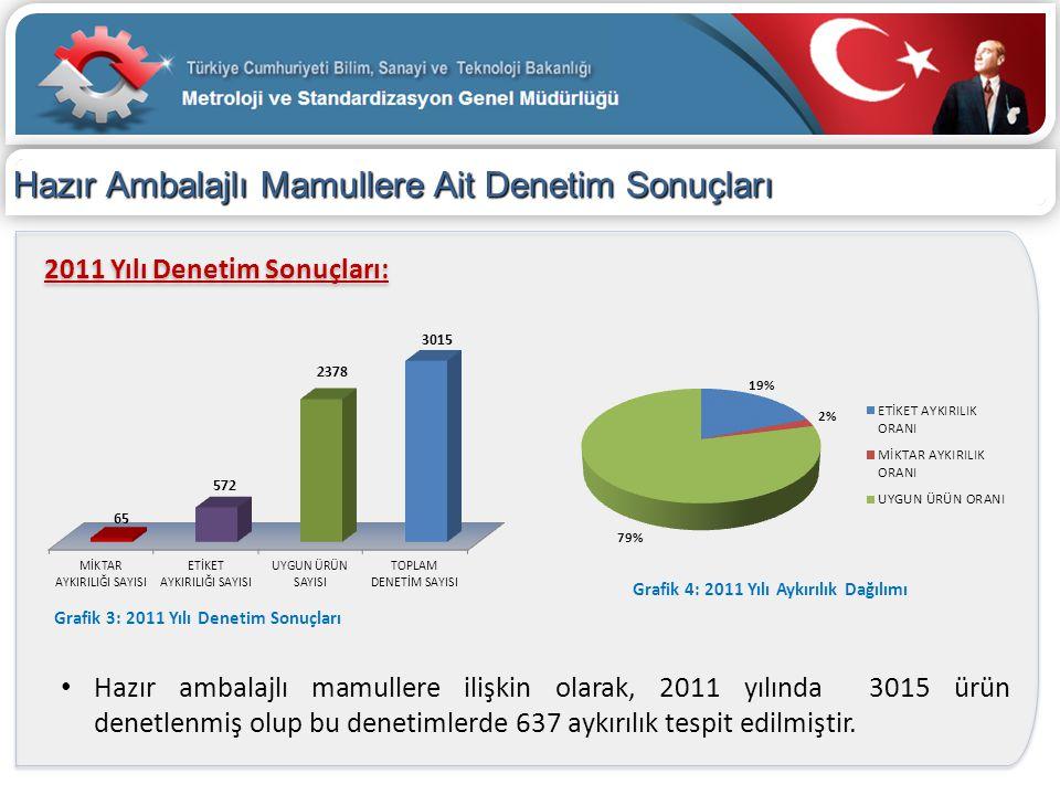 Hazır Ambalajlı Mamullere Ait Denetim Sonuçları 2011 Yılı Denetim Sonuçları: Grafik 3: 2011 Yılı Denetim Sonuçları Grafik 4: 2011 Yılı Aykırılık Dağıl