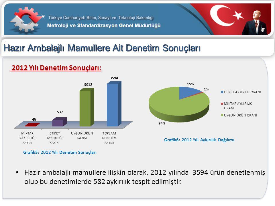 Hazır Ambalajlı Mamullere Ait Denetim Sonuçları 2012 Yılı Denetim Sonuçları: • Hazır ambalajlı mamullere ilişkin olarak, 2012 yılında 3594 ürün denetl