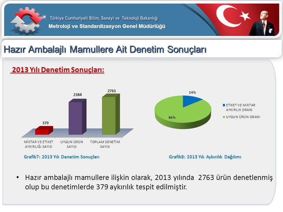 Hazır Ambalajlı Mamullere Ait Denetim Sonuçları 2013 Yılı Denetim Sonuçları: • Hazır ambalajlı mamullere ilişkin olarak, 2013 yılında 2763 ürün denetl