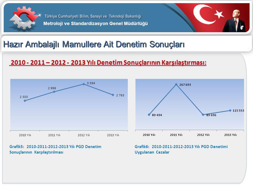 Hazır Ambalajlı Mamullere Ait Denetim Sonuçları 2010 - 2011 – 2012 - 2013 Yılı Denetim Sonuçlarının Karşılaştırması: Grafik5: 2010-2011-2012-2013 Yılı