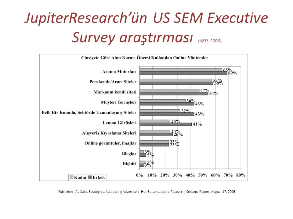 JupiterResearch'ün US SEM Executive Survey araştırması (ABD, 2006) Publishers' Ad Sales Strategies.