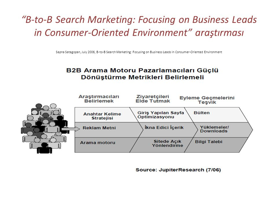 B-to-B Search Marketing: Focusing on Business Leads in Consumer-Oriented Environment araştırması Sapna Satagopan, July 2006, B-to-B Search Marketing: Focusing on Business Leads in Consumer-Oriented Environment
